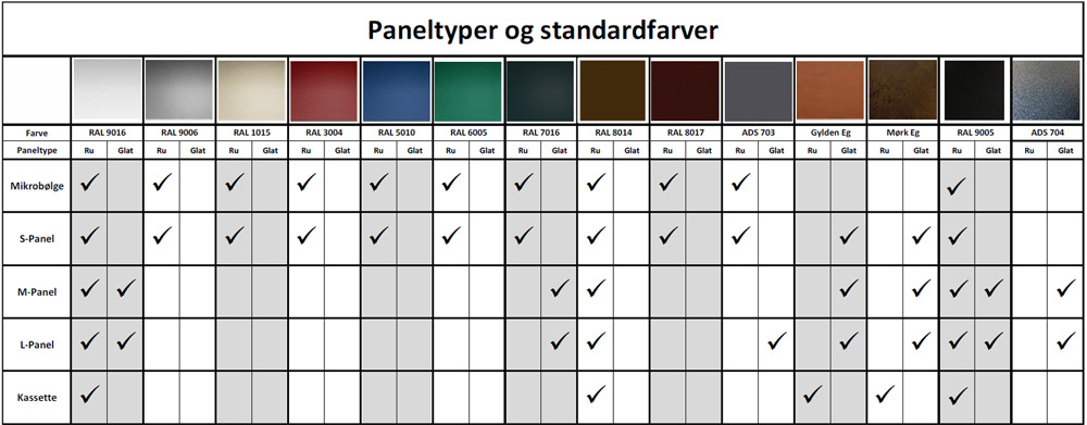 Paneltyper og standardfarver